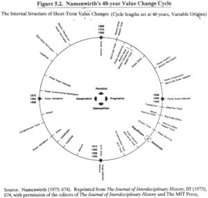 Figure 5.2, Goldstein(1988)
