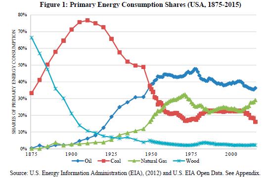 Birincil Enerji Tüketim Payları ABD-1875-2015