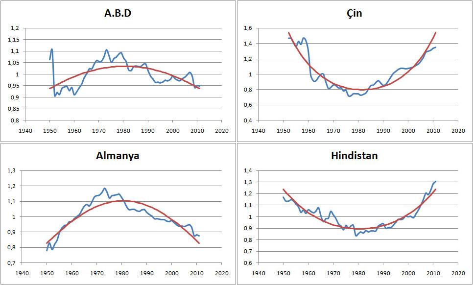 ABD, Çin, Almanya ve Hindistan'nın ulusal gelirinin normalinden sapma çarpanları