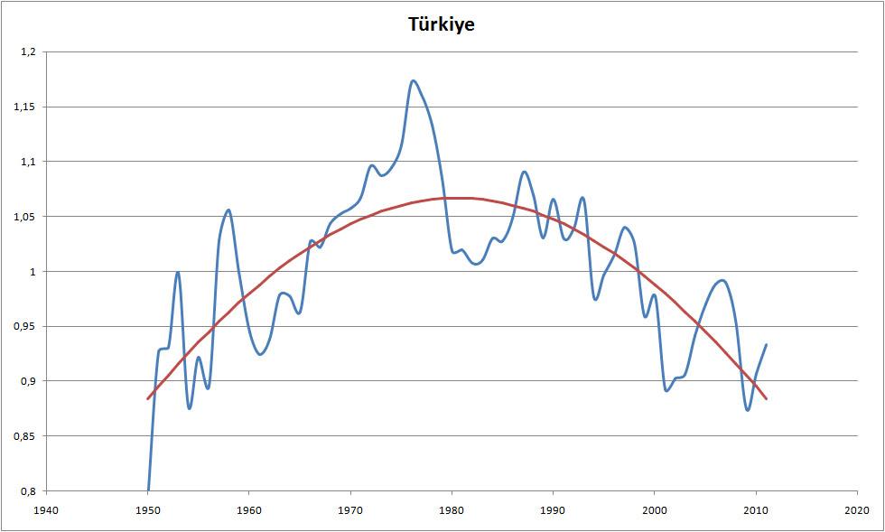 Türkiye'nin ulusal gelirinin normalinden sapma çarpanı